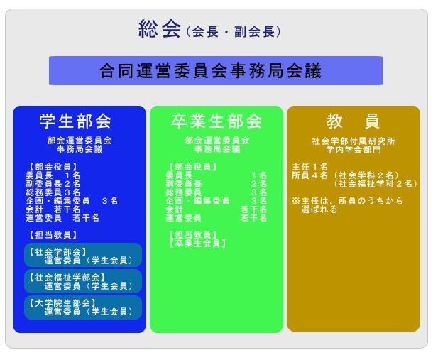学会組織図(2010)