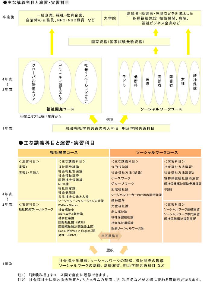 主な講義科目と演習・実習科目